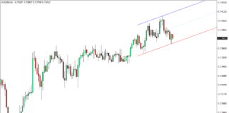 Auto Trend Channel Indicator for MT4
