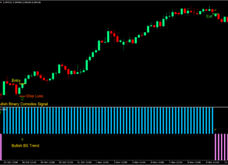 Binary Comodos RSI Forex Trading Strategy