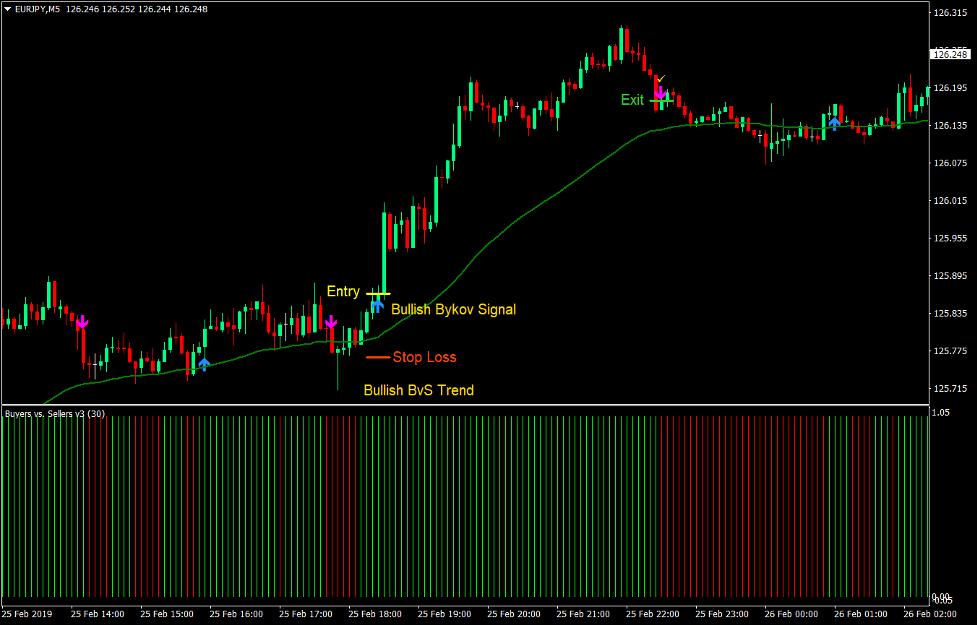 Bykov Signal Forex Scalping Strategy2