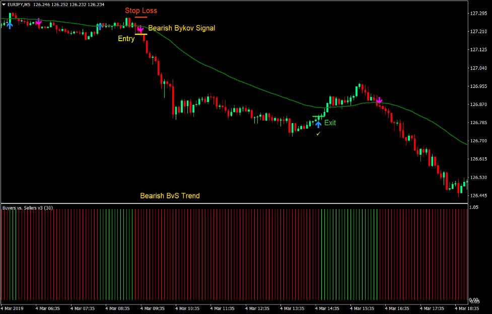 Bykov Signal Forex Scalping Strategy4