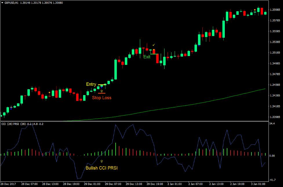 CCI PRSI Magic Prikker Forex Trading Strategi 2