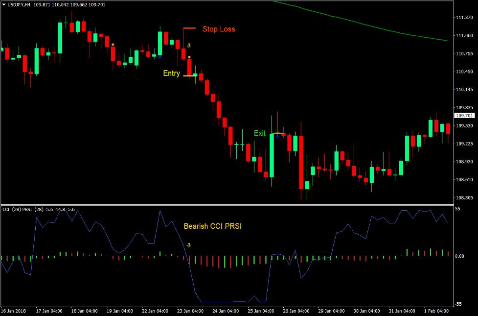 CCI PRSI Magic Prikker Forex Trading Strategi 3