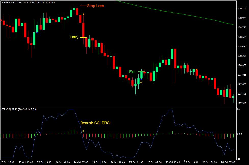 CCI PRSI Magic Prikker Forex Trading Strategi 4