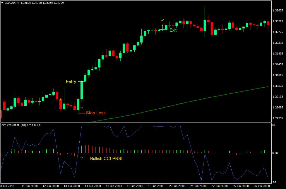 CCI PRSI Magic Dots Forex Trading Strategy