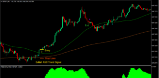 Free Scalp Forex Trading Strategy
