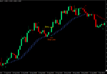 HAMA Trend Re-Entry Forex Trading Strategy