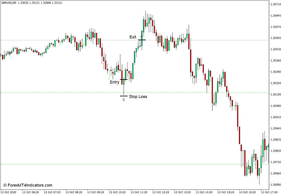 How to use the Shifted Daily Pivot Points Indicator for MT4 - Bumili ng Kalakal