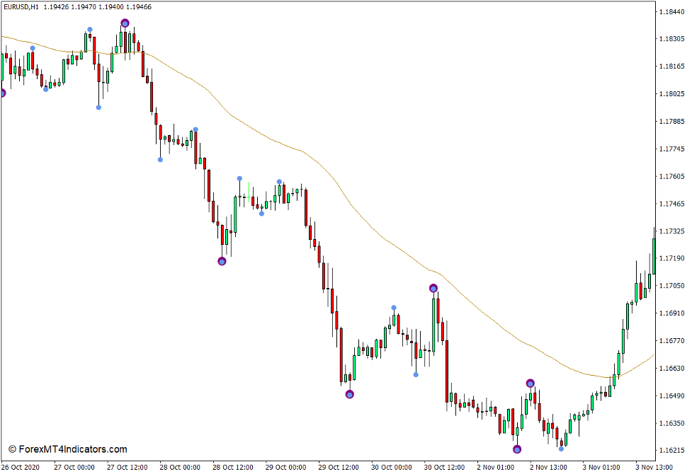 Last Man Standing Swing Point Highs and Lows Indicator for MT4