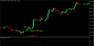 RSI LWMA Reversal Forex Trading Strategy