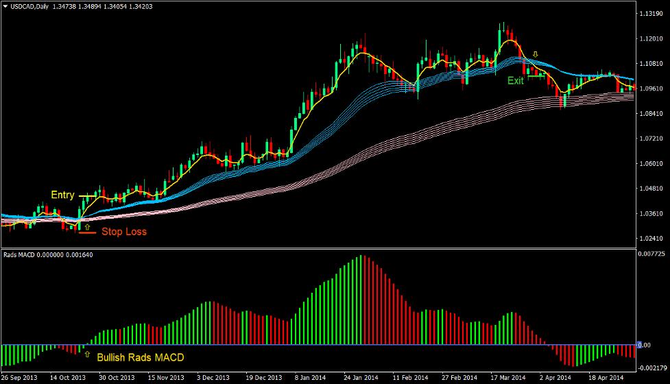 Rads MACD Trend Forex Trading Strategia 2