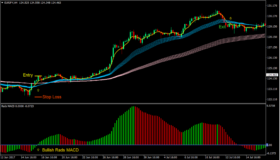 Rads MACD Trend Forex Trading Strategy