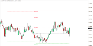 Shifted Daily Pivot Points Indicator for MT4