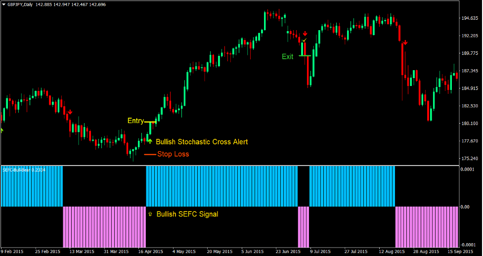 Stochastic Cross Reversal Forex Trading Strategy2