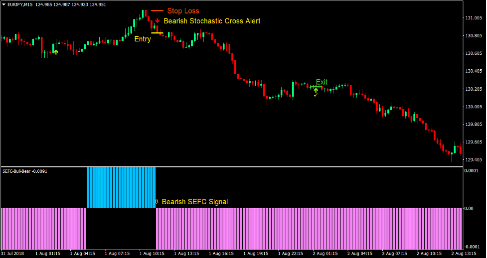 Stochastic Cross Reversal Forex Trading Strategy3
