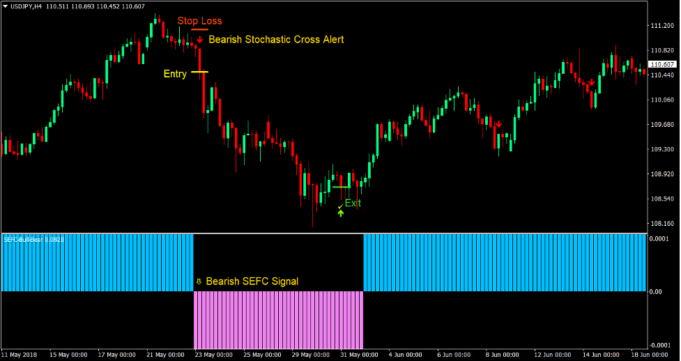 Stochastic Cross Reversal Forex Trading Strategy4