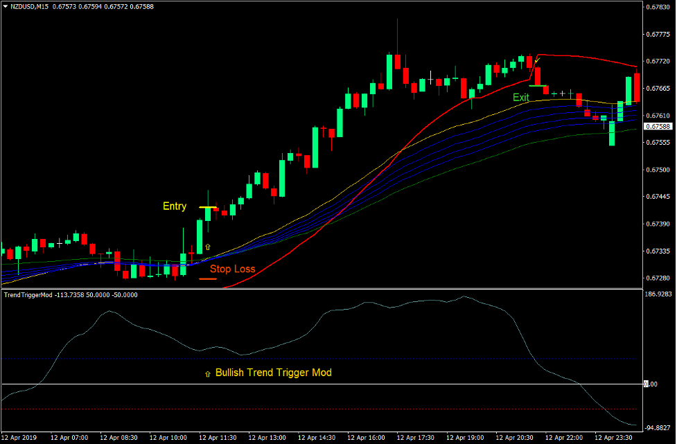 Trend Trigger Mod Forex Trading Strategia 2