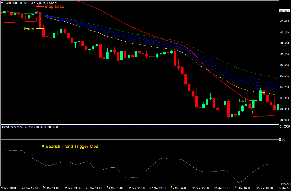 Trend Trigger Mod Forex Trading Strategia 4