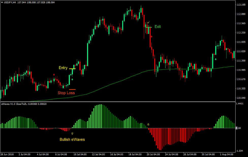 Strategia di trading Forex trend eWaves 2