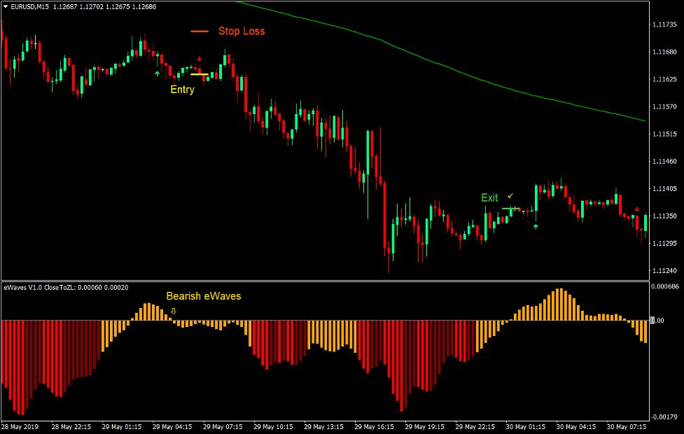 Strategia di trading Forex trend eWaves 3