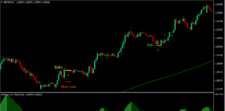 eWaves Trend Forex Trading Strategy