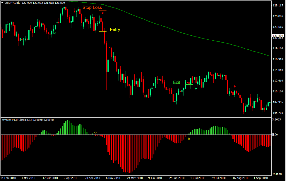 Strategia di trading Forex trend eWaves 4