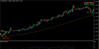 3 MA Fan Momentum Forex Trading Strategy