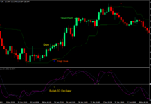 3D Tunnel Breakout Forex Trading Strategy