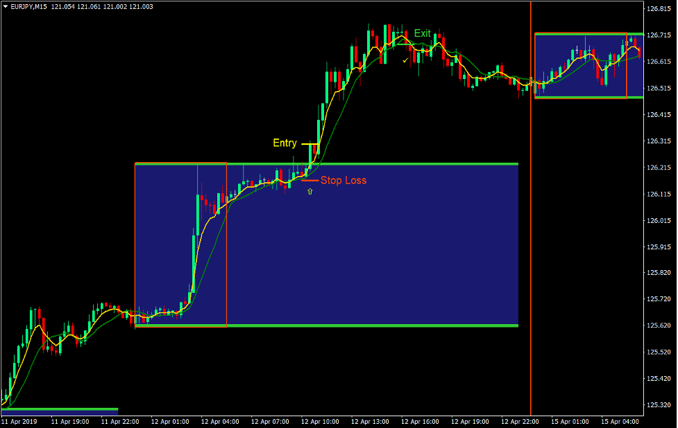 Box Breakout Forex Trading Strategy
