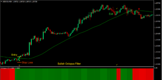 MA Octopus Crossover Forex Trading Strategy