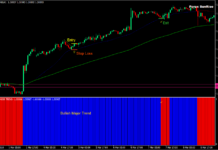 Major Trend Sunrise Forex Trading Strategy