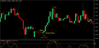 Pin Bar Correlation Reversal Forex Trading Strategy