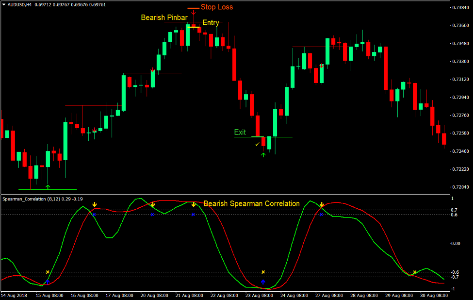 Pin Bar Correlação Reversão Estratégia de Negociação Forex 4