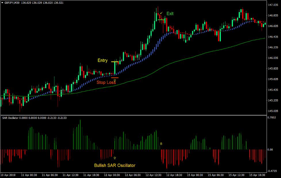 SAR HAMA Bounce Forex Trading Strategy 2