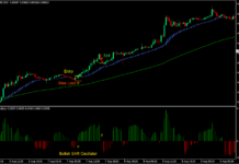 SAR HAMA Bounce Forex Trading Strategy