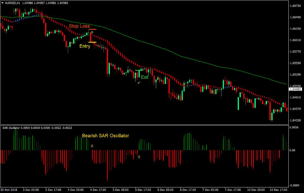 SAR HAMA Bounce Forex Trading Strategy 3