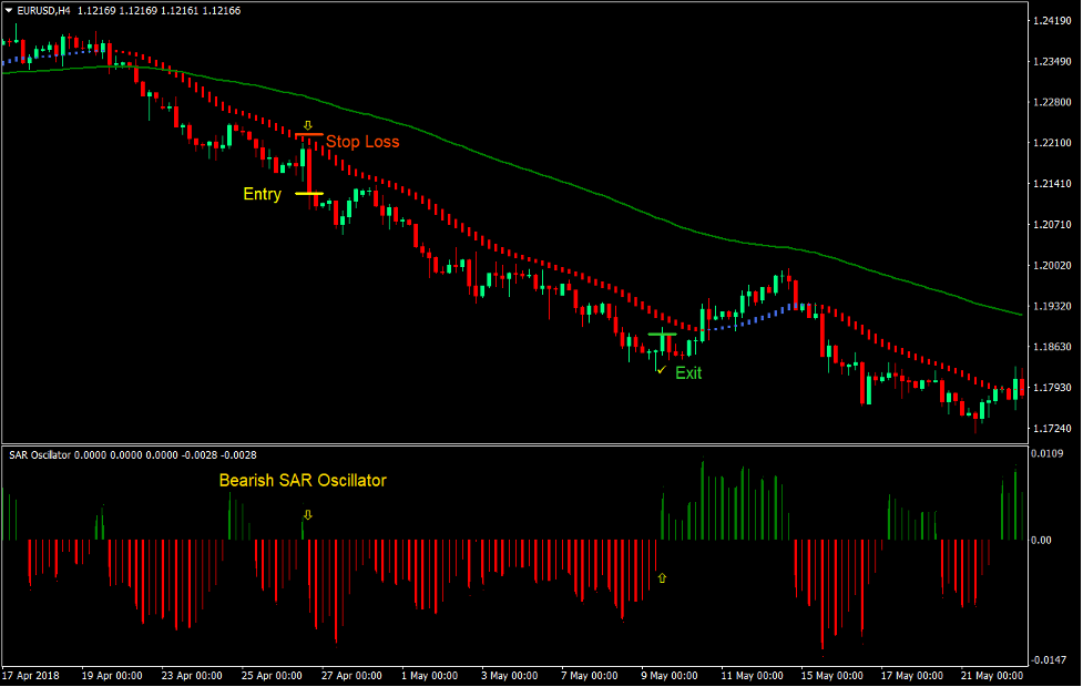 SAR HAMA Bounce Forex Trading Strategy 4