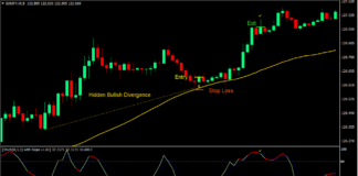 Stochastic Hidden Divergence Forex Trading Strategy 2