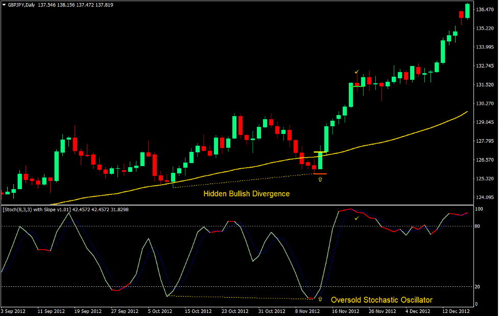 Stochastic Hidden Divergence Forex Trading Strategy 3