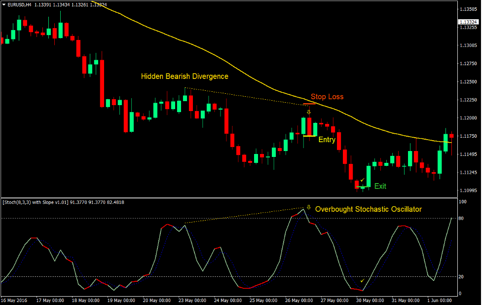 Stochastic Hidden Divergence Forex Trading Strategy 4