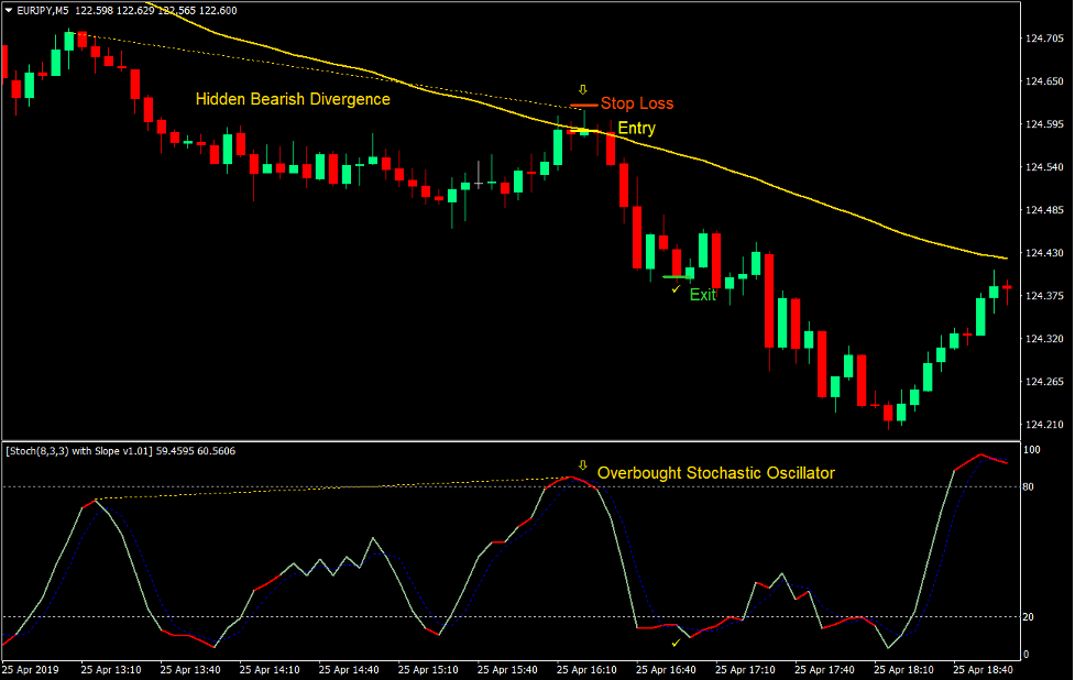 Stochastic Hidden Divergence Forex Trading Strategy 5