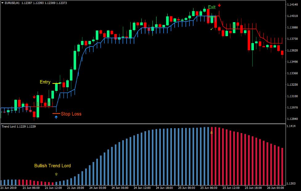 Trend Lord Frecce Forex Trading Strategia 2