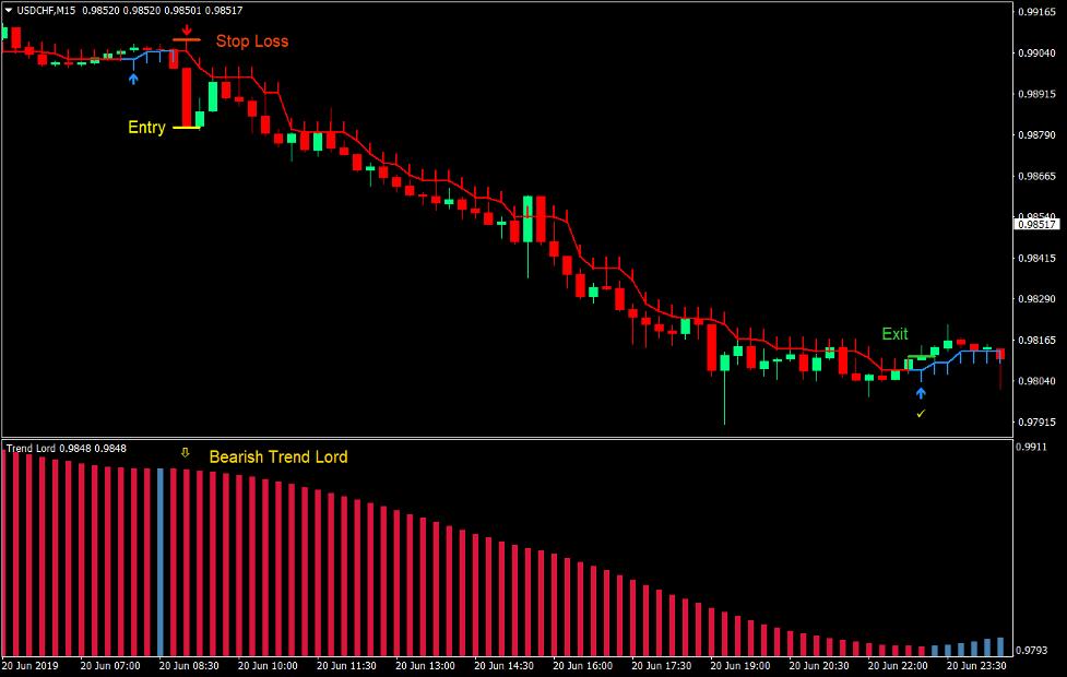 Trend Lord Frecce Forex Trading Strategia 4