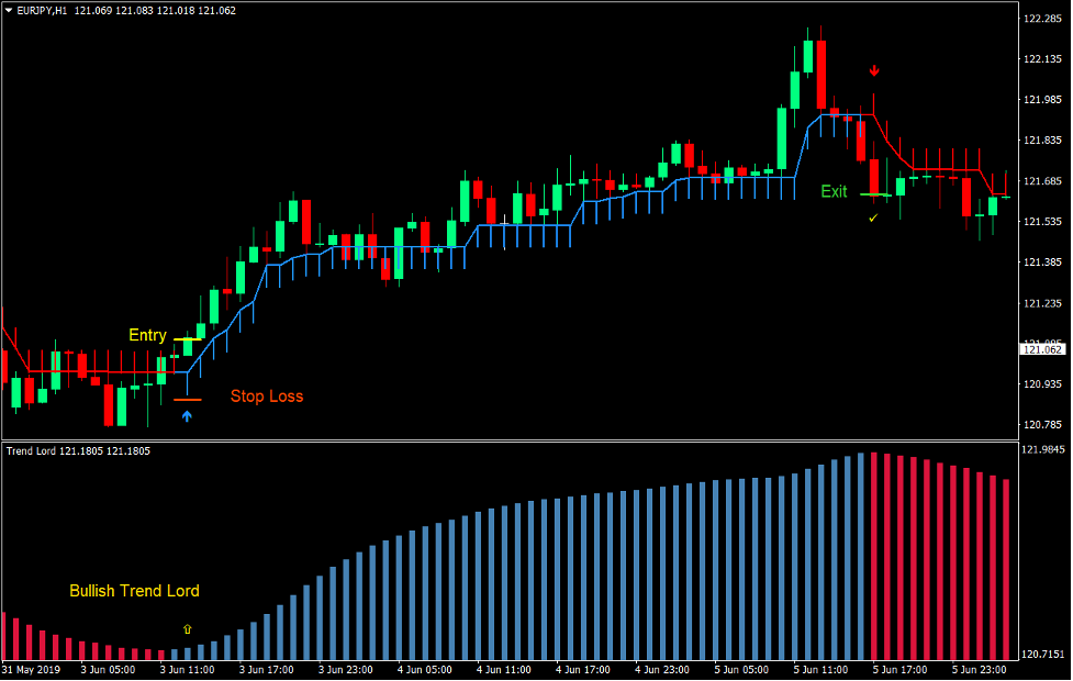 Trend Lord Arrows Forex Trading Strategy