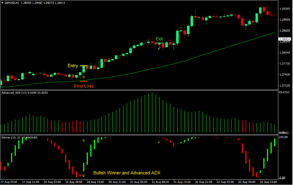 Winner ADX Trend Forex Trading Strategy 2