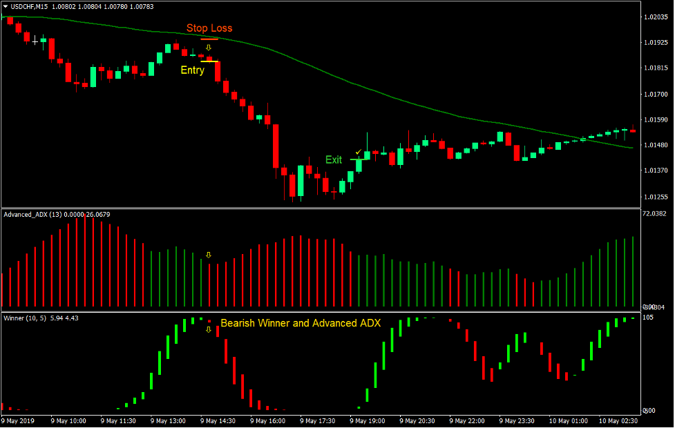 Winner ADX Trend Forex Trading Strategy 3