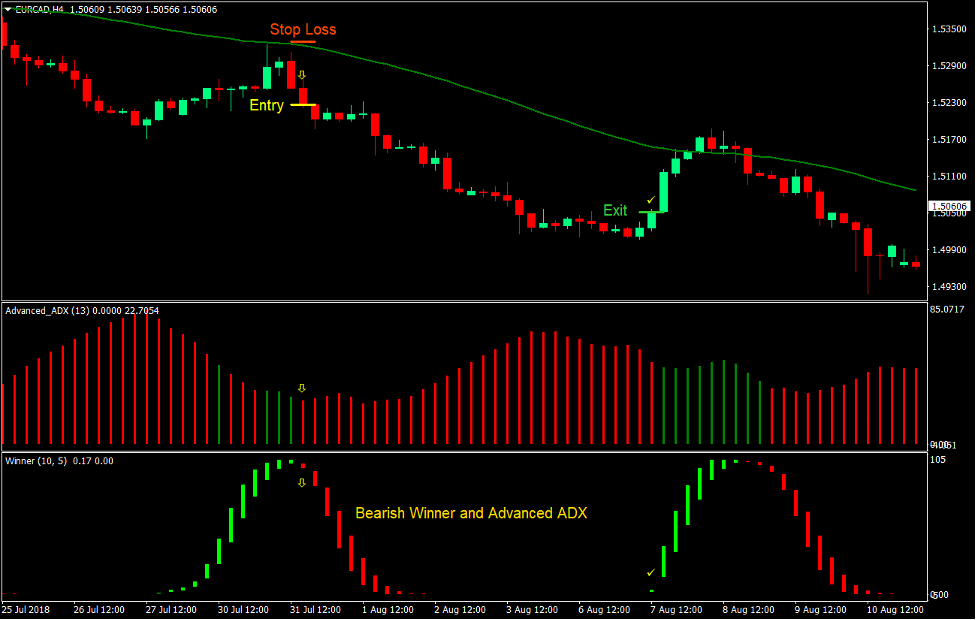 Winner ADX Trend Forex Trading Strategy 4