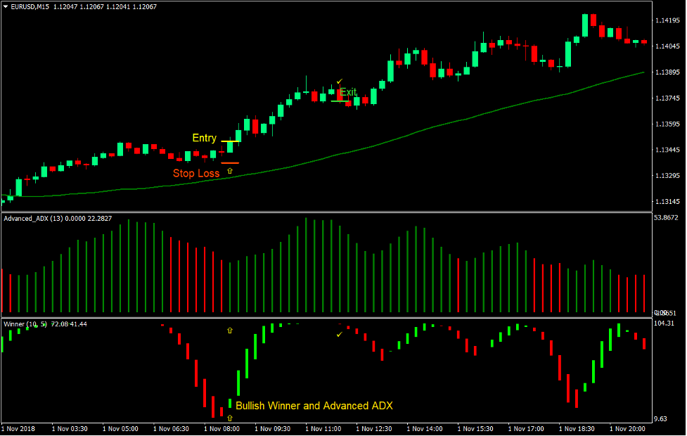 Winner ADX Trend Forex Trading Strategy