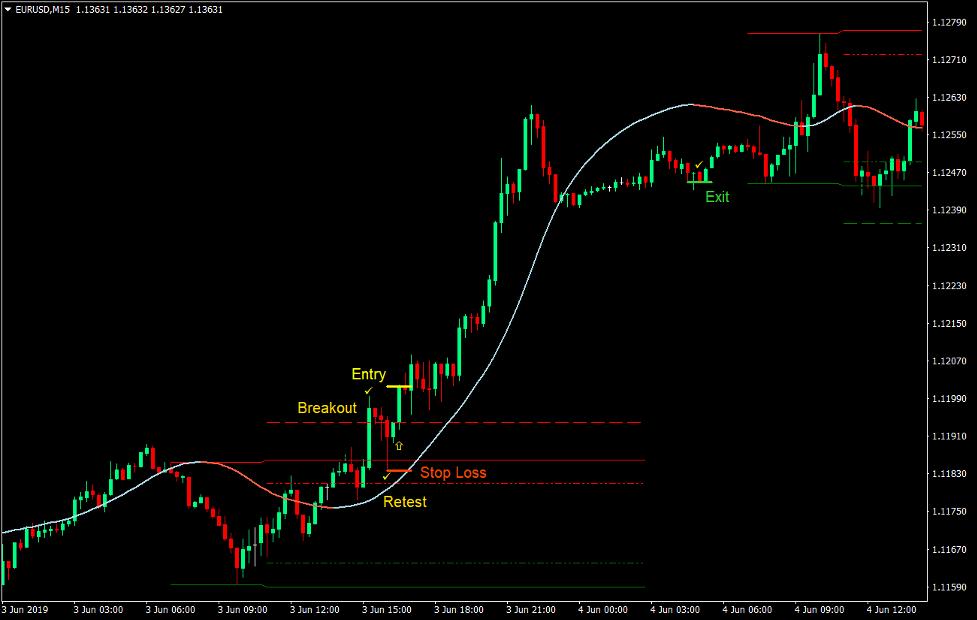 Στρατηγική συναλλαγών forex δυναμικής ζώνης 2