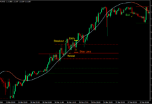 Zone Momentum Breakout Forex Trading Strategy