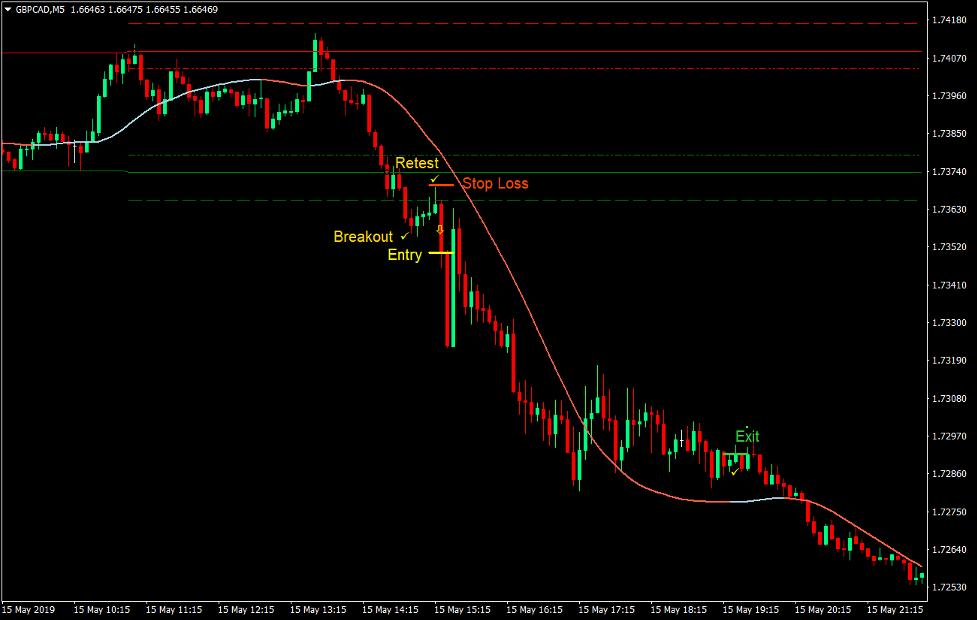 Στρατηγική συναλλαγών forex δυναμικής ζώνης 4